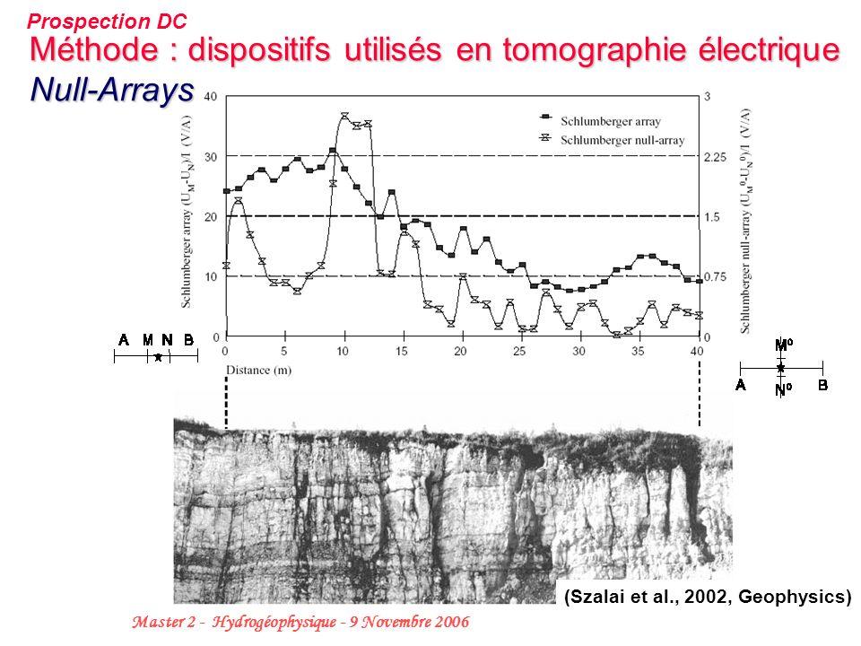 18 Master 2 - Hydrogéophysique - 9 Novembre 2006 Méthode : dispositifs utilisés en tomographie électrique Null-Arrays (Szalai et al., 2002, Geophysics