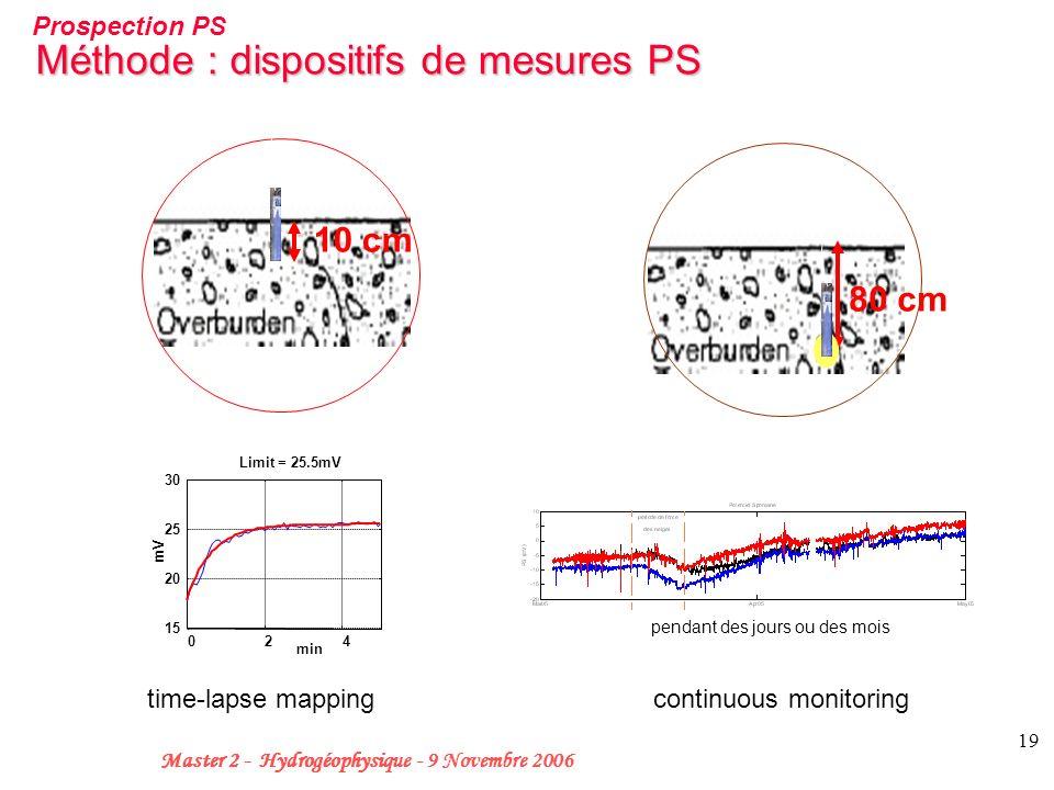 19 Master 2 - Hydrogéophysique - 9 Novembre 2006 Méthode : dispositifs de mesures PS Prospection PS 10 cm 80 cm time-lapse mapping 024 15 20 25 30 Lim