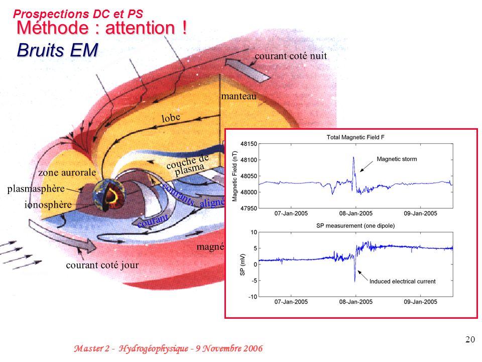 20 Master 2 - Hydrogéophysique - 9 Novembre 2006 courant La magnétosphère vent solaire cornet polaire champ magnétique interplanétaire courant coté nu