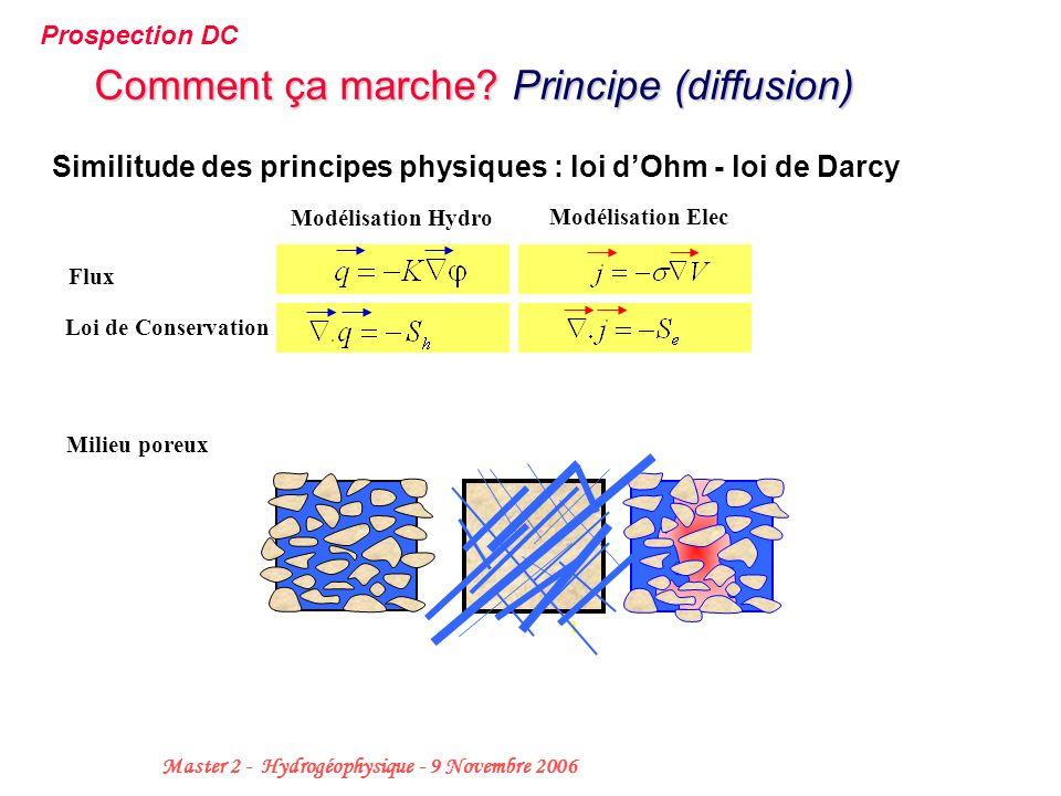 3 Master 2 - Hydrogéophysique - 9 Novembre 2006 Similitude des principes physiques : loi dOhm - loi de Darcy Flux Loi de Conservation Modélisation Hyd