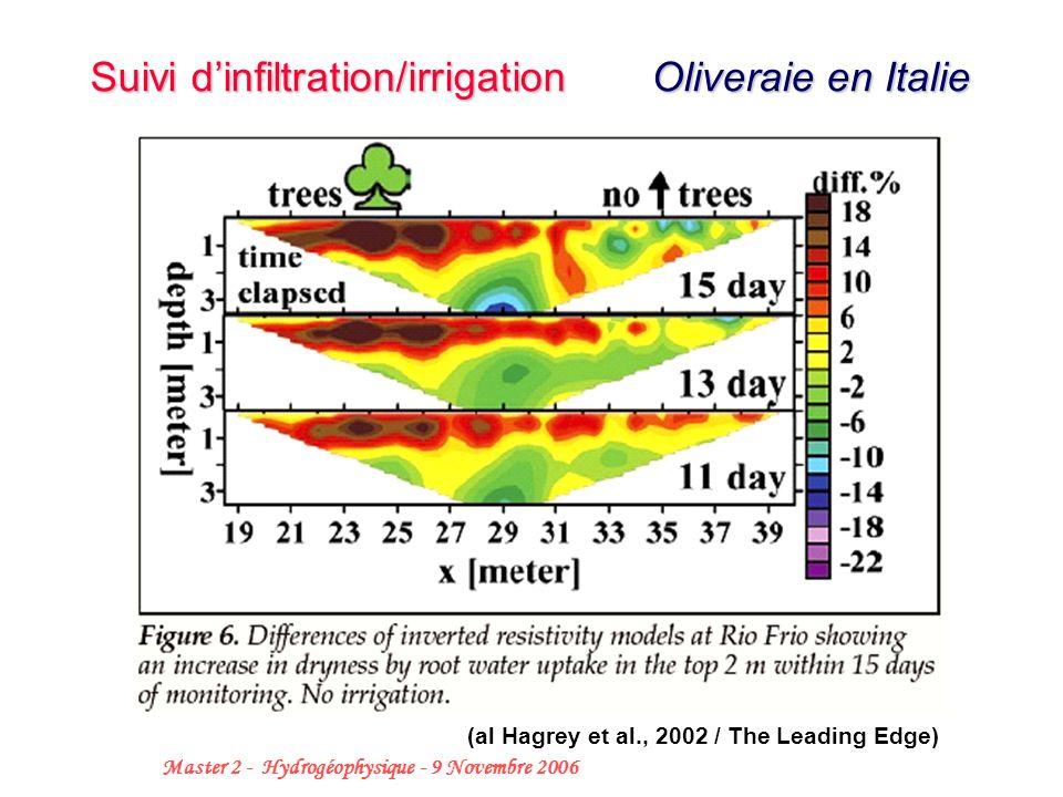32 Master 2 - Hydrogéophysique - 9 Novembre 2006 Suivi dinfiltration/irrigation Oliveraie en Italie (al Hagrey et al., 2002 / The Leading Edge)