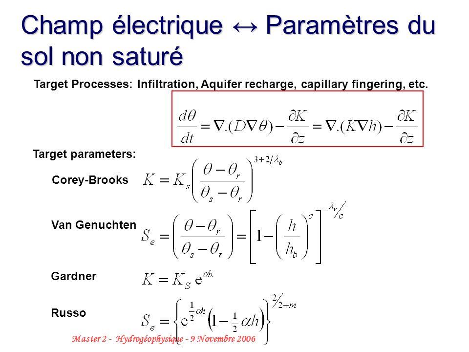33 Master 2 - Hydrogéophysique - 9 Novembre 2006 Corey-Brooks Target parameters: Van Genuchten Gardner Russo Target Processes: Infiltration, Aquifer r