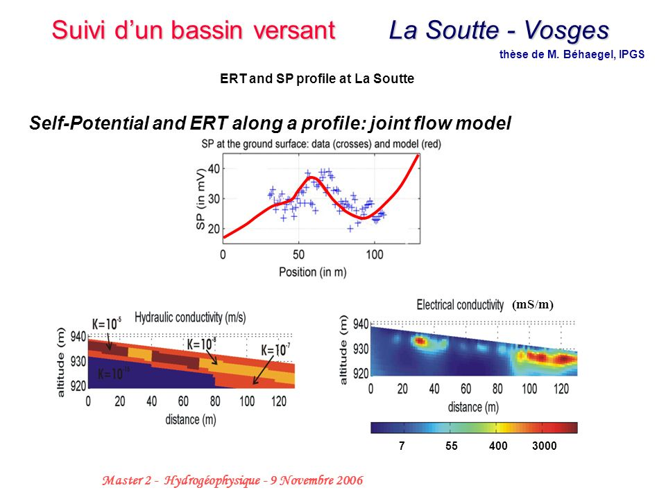 37 Master 2 - Hydrogéophysique - 9 Novembre 2006 Self-Potential and ERT along a profile: joint flow model ERT and SP profile at La Soutte 7 55 400 300