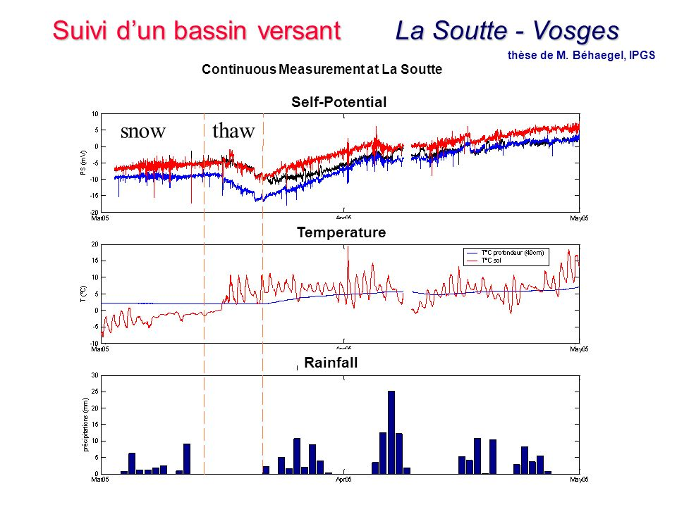 39 Master 2 - Hydrogéophysique - 9 Novembre 2006 Self-Potential Temperature Rainfall thawsnow Continuous Measurement at La Soutte thèse de M. Béhaegel