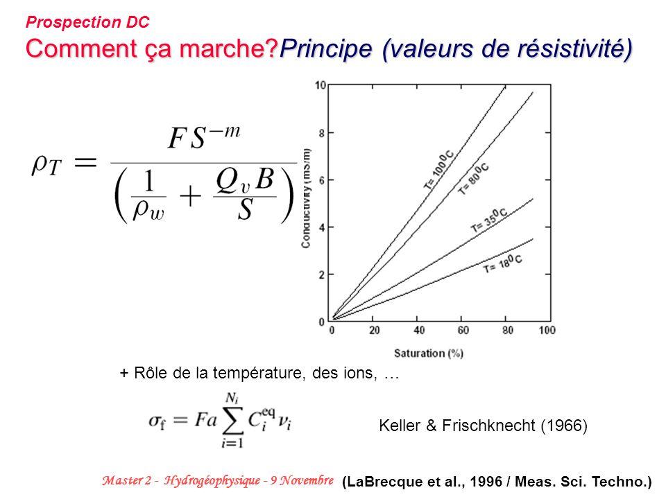 6 Master 2 - Hydrogéophysique - 9 Novembre 2006 Comment ça marche?Principe (valeurs de résistivité) Keller & Frischknecht (1966) + Rôle de la températ