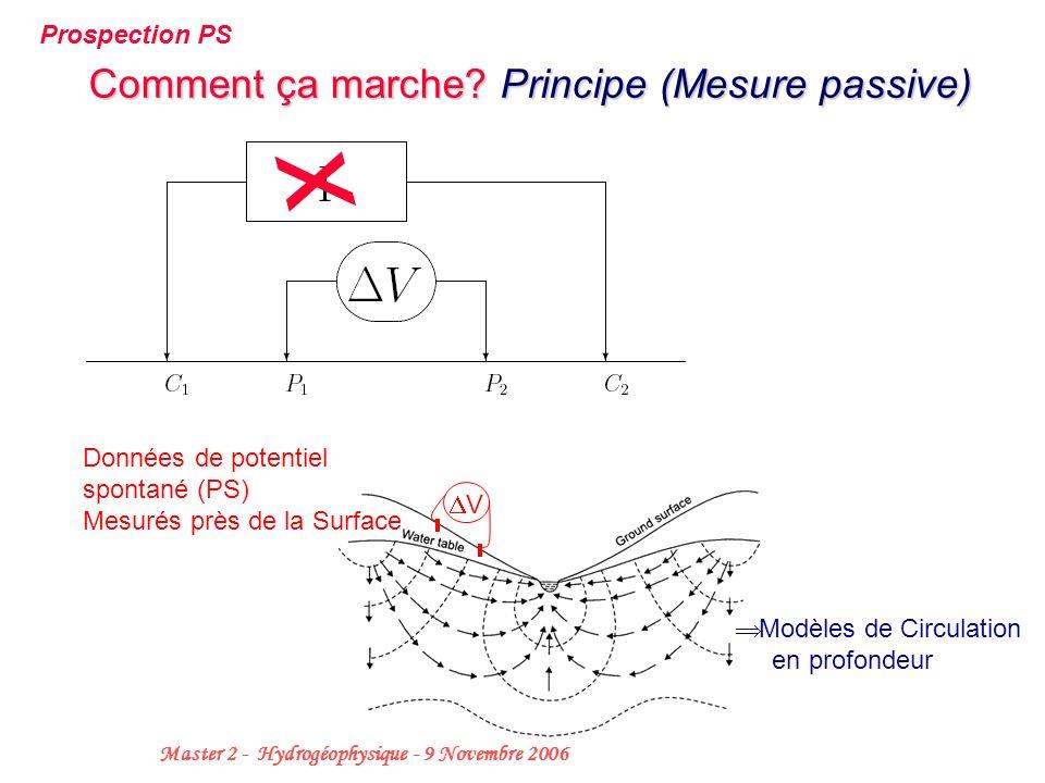 8 Master 2 - Hydrogéophysique - 9 Novembre 2006 Comment ça marche? Principe (Mesure passive) Prospection PS x V Données de potentiel spontané (PS) Mes