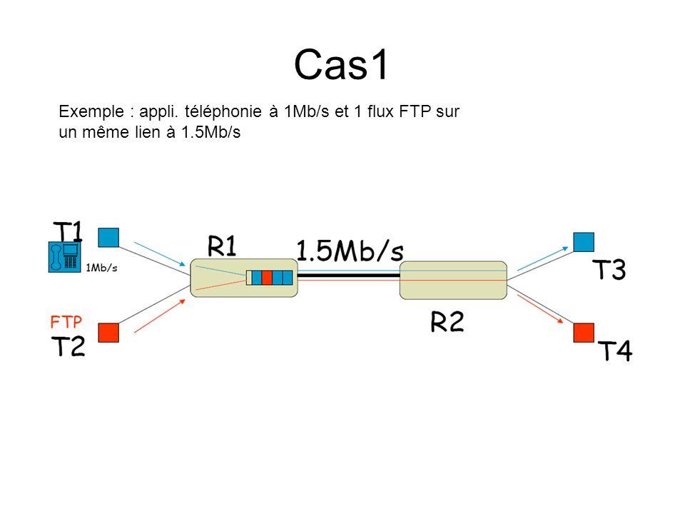 Exemple : appli. téléphonie à 1Mb/s et 1 flux FTP sur un même lien à 1.5Mb/s Cas1