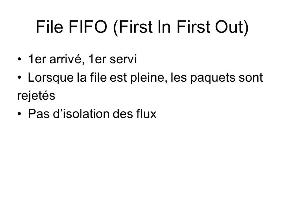 File FIFO (First In First Out) 1er arrivé, 1er servi Lorsque la file est pleine, les paquets sont rejetés Pas disolation des flux