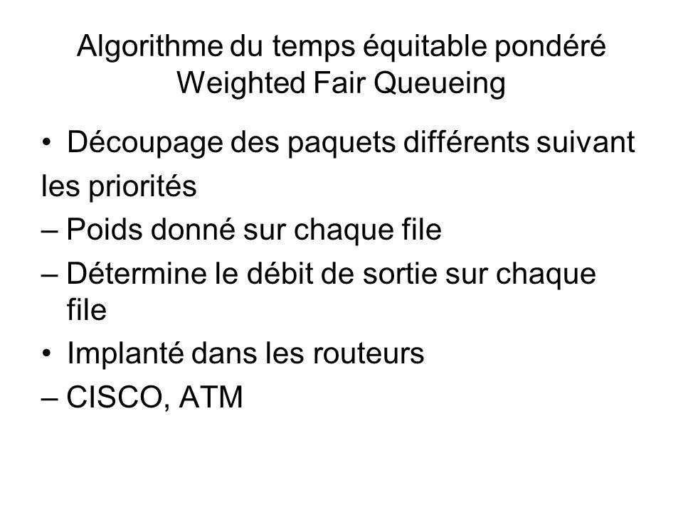 Algorithme du temps équitable pondéré Weighted Fair Queueing Découpage des paquets différents suivant les priorités – Poids donné sur chaque file – Dé