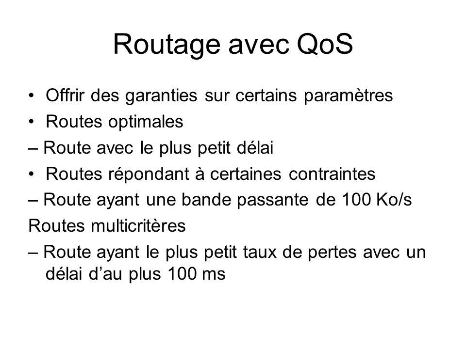 Routage avec QoS Offrir des garanties sur certains paramètres Routes optimales – Route avec le plus petit délai Routes répondant à certaines contraint