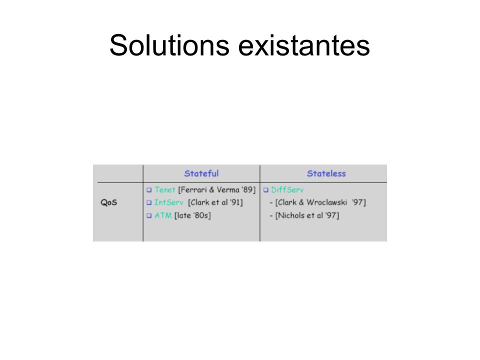 Solutions existantes