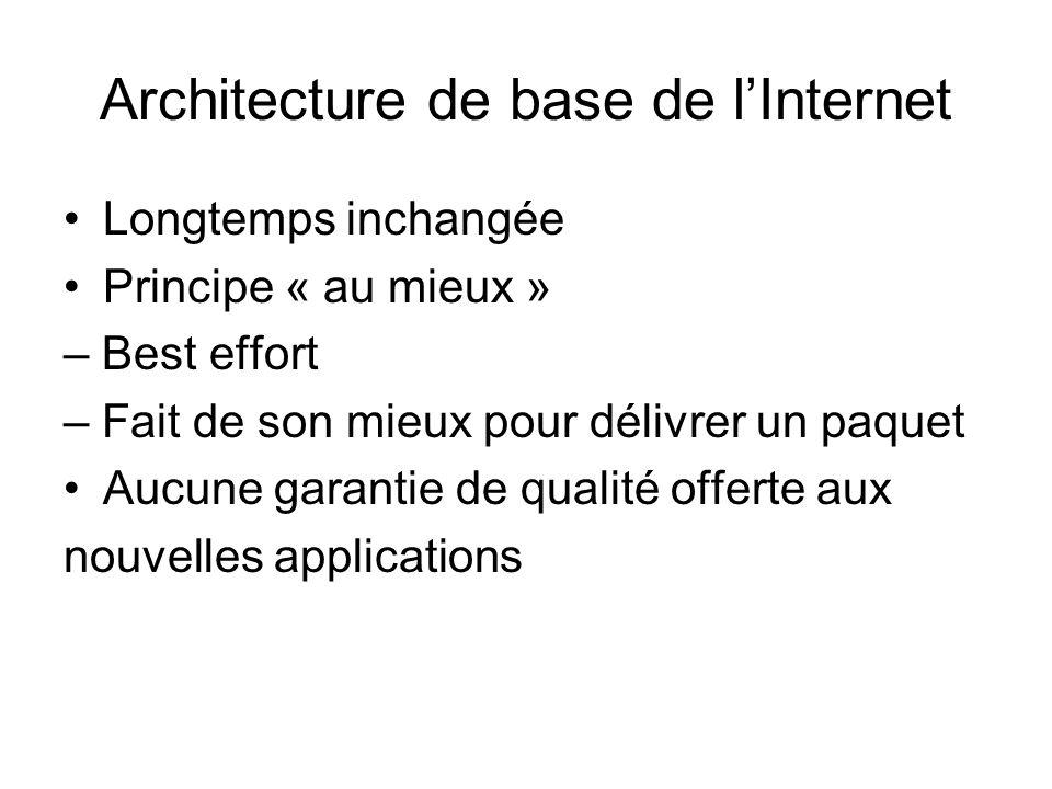 Architecture de base de lInternet Longtemps inchangée Principe « au mieux » – Best effort – Fait de son mieux pour délivrer un paquet Aucune garantie