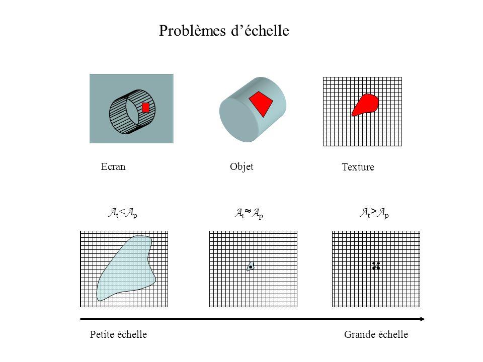 Problèmes déchelle Petite échelleGrande échelle At<ApAt<Ap A t A p At>ApAt>Ap EcranObjet Texture
