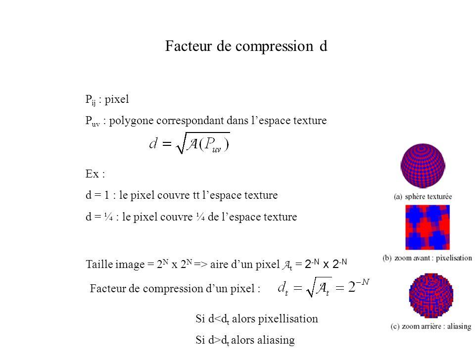 Facteur de compression d P ij : pixel P uv : polygone correspondant dans lespace texture Ex : d = 1 : le pixel couvre tt lespace texture d = ¼ : le pi
