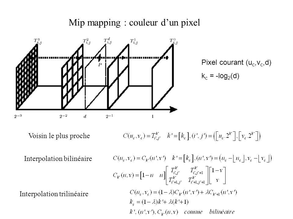 Mip mapping : couleur dun pixel Pixel courant (u c,v c,d) k c = -log 2 (d) Voisin le plus proche Interpolation bilinéaire Interpolation trilinéaire
