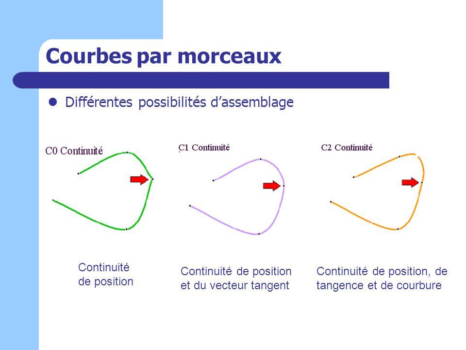 Courbes par morceaux Différentes possibilités dassemblage Continuité de position Continuité de position et du vecteur tangent Continuité de position,