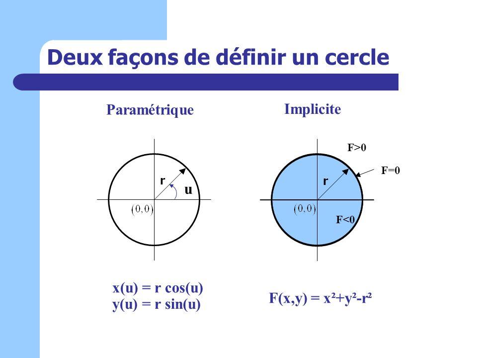 Deux façons de définir un cercle Paramétrique u x(u) = r cos(u) y(u) = r sin(u) Implicite F(x,y) = x²+y²-r² F<0 F>0 F=0 r r