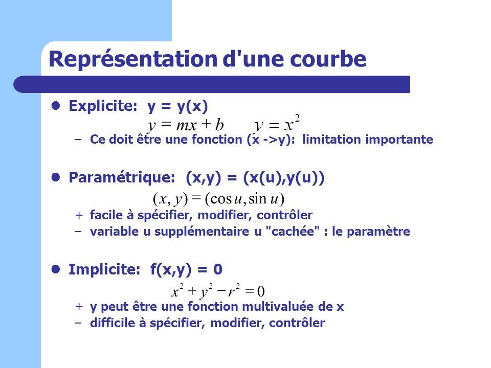 Représentation d'une courbe Explicite: y = y(x) –Ce doit être une fonction (x ->y): limitation importante Paramétrique: (x,y) = (x(u),y(u)) +facile à