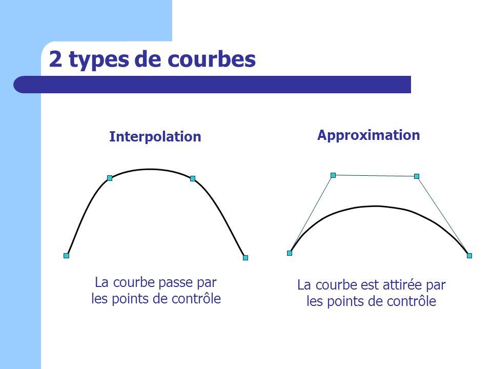2 types de courbes Interpolation Approximation La courbe passe par les points de contrôle La courbe est attirée par les points de contrôle