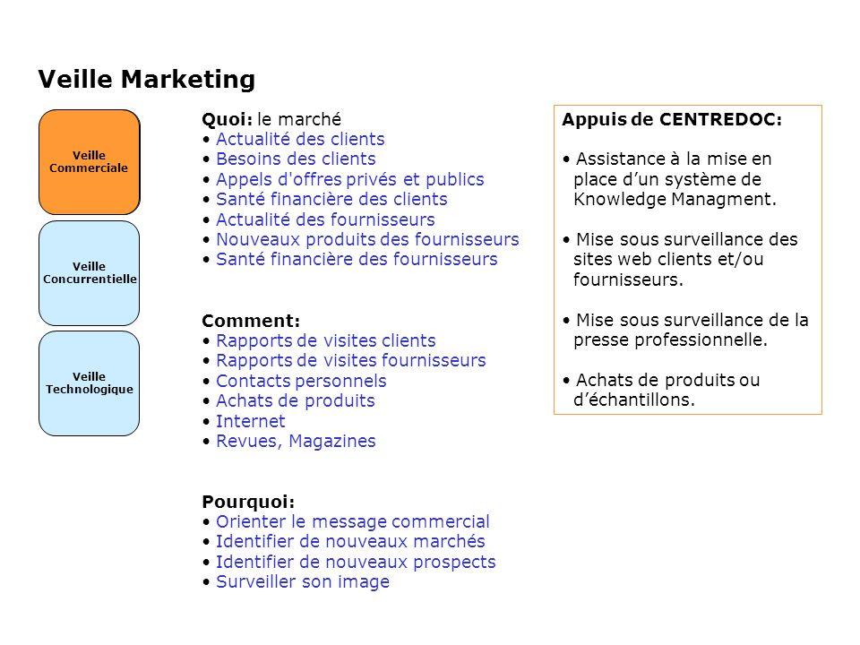 Veille Marketing Veille Commerciale Veille Concurrentielle Veille Technologique Veille Commerciale Quoi: le marché Actualité des clients Besoins des c