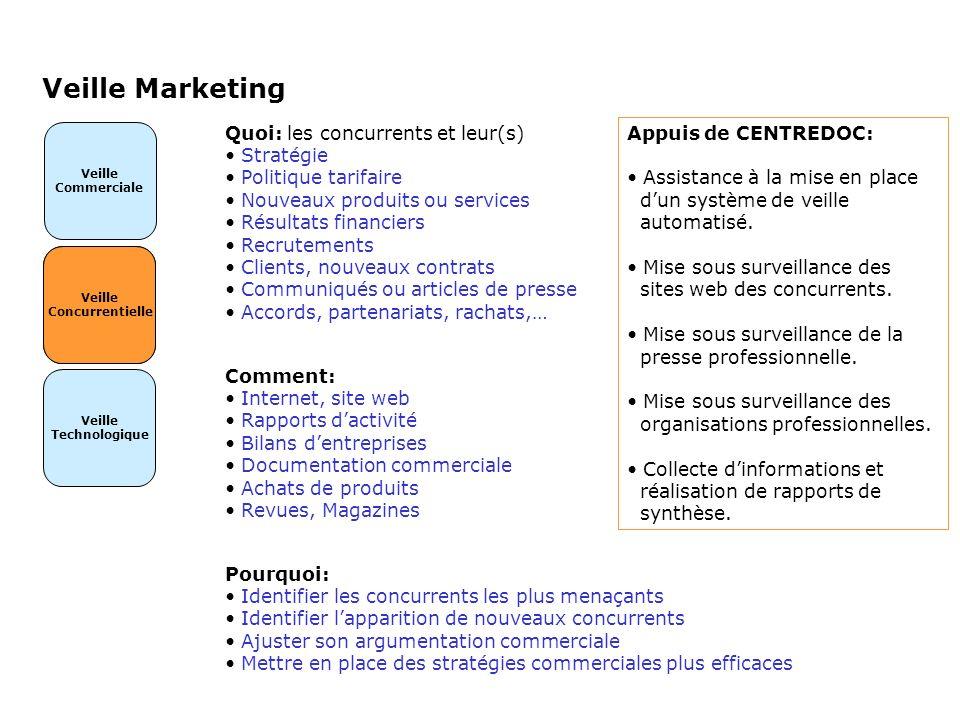 Veille Concurrentielle Veille Marketing Veille Commerciale Veille Technologique Veille Concurrentielle Quoi: les concurrents et leur(s) Stratégie Poli