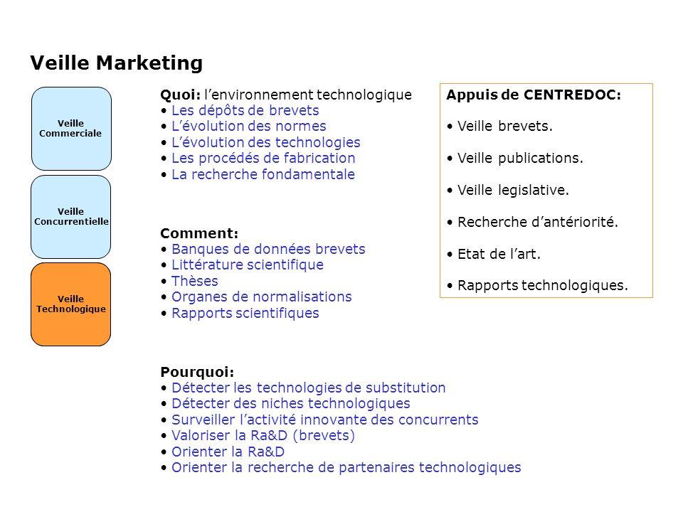 Veille Concurrentielle Veille Marketing Veille Commerciale Veille Technologique Quoi: lenvironnement technologique Les dépôts de brevets Lévolution de