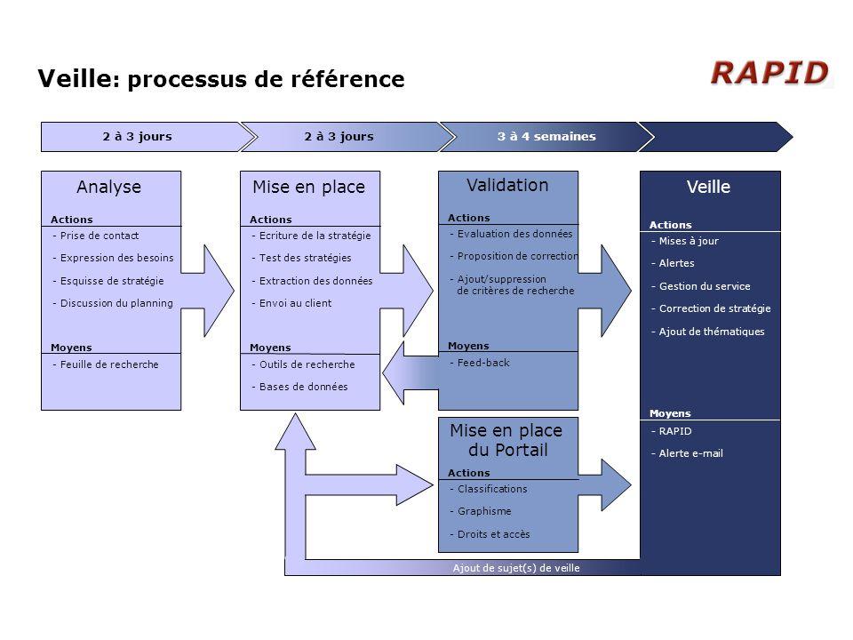 Veille : processus de référence Analyse - Prise de contact - Expression des besoins - Esquisse de stratégie - Discussion du planning Actions Moyens -