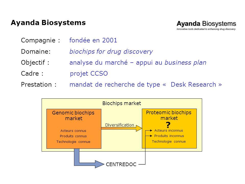 Ayanda Biosystems Compagnie :fondée en 2001 Domaine:biochips for drug discovery Objectif :analyse du marché – appui au business plan Cadre :projet CCS