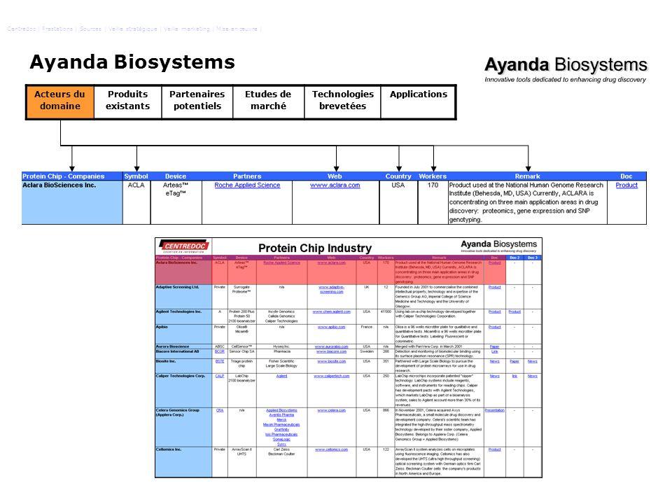 Ayanda Biosystems Acteurs du domaine Produits existants Partenaires potentiels Etudes de marché Technologies brevetées Applications Centredoc   Presta