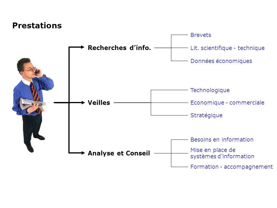 Prestations Recherches dinfo. Veilles Analyse et Conseil Brevets Lit. scientifique - technique Données économiques Technologique Economique - commerci