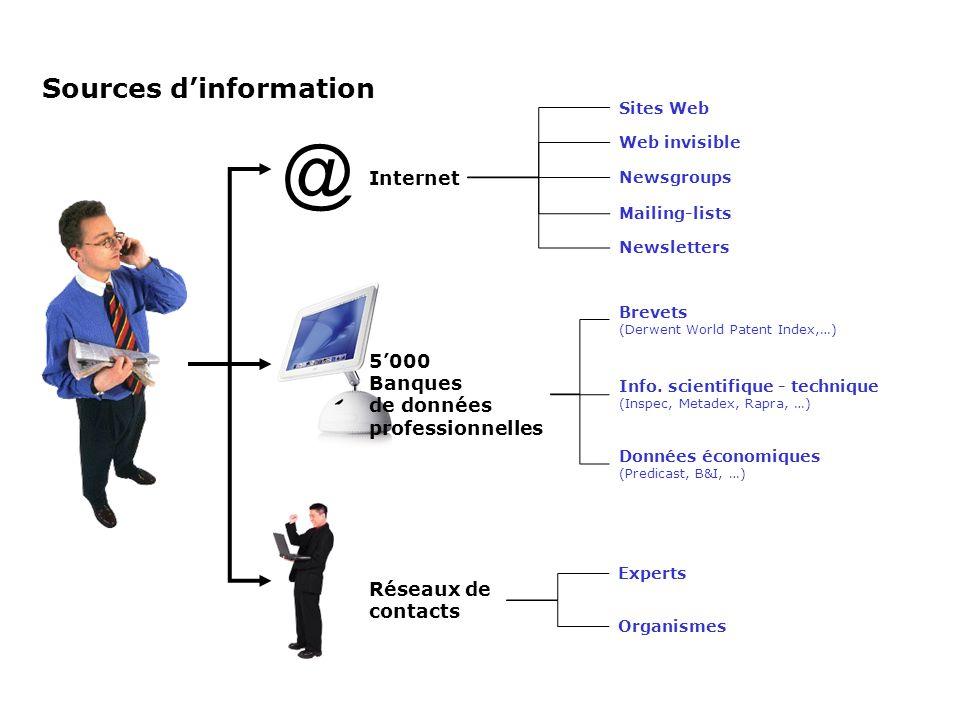 Sources dinformation @ Internet 5000 Banques de données professionnelles Experts Organismes Réseaux de contacts Brevets (Derwent World Patent Index,…)
