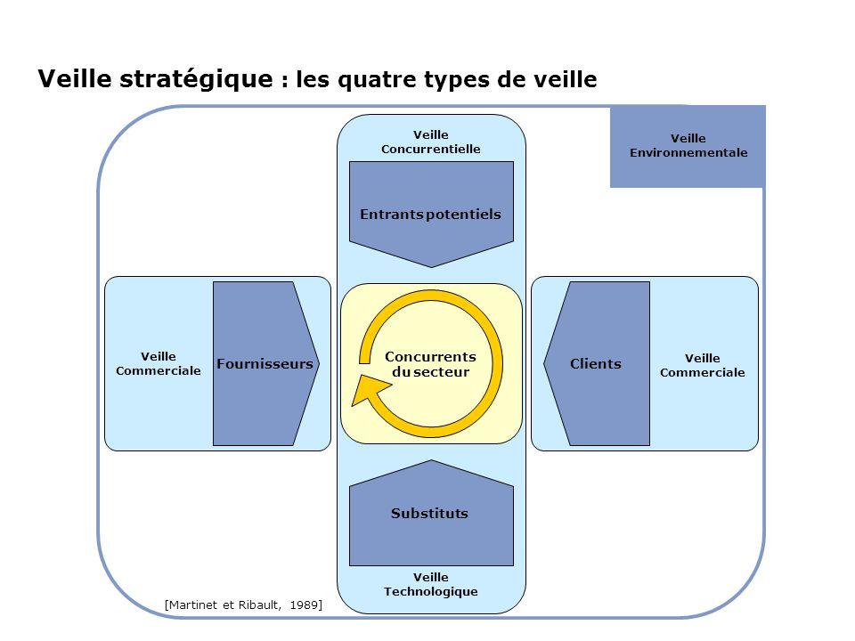 Veille stratégique : les quatre types de veille Veille Technologique Clients Concurrents du secteur Entrants potentiels Substituts Fournisseurs Veille