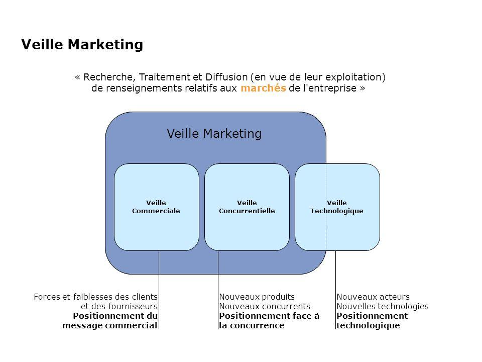 Veille Marketing Veille Commerciale Veille Concurrentielle Veille Technologique Forces et faiblesses des clients et des fournisseurs Positionnement du