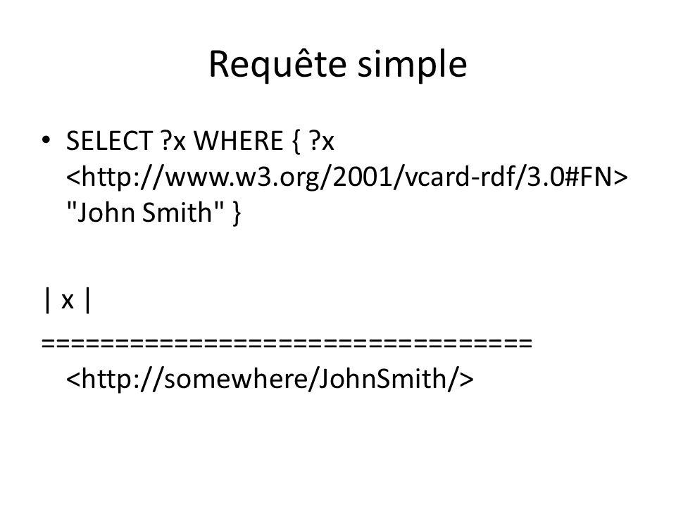 Requête simple SELECT ?x WHERE { ?x John Smith } | x | =================================