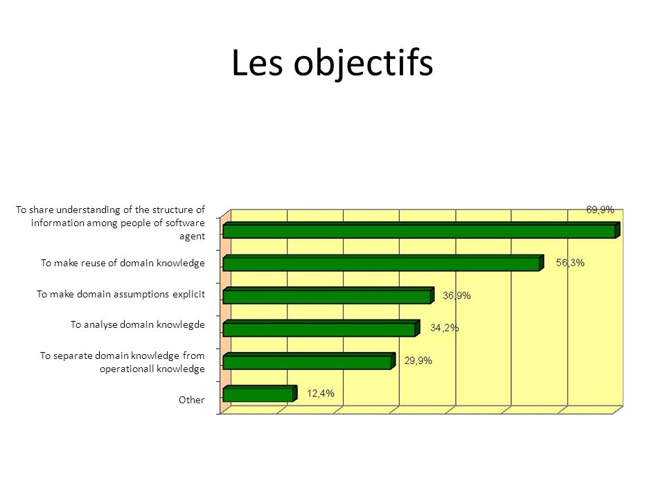 Les objectifs To share understanding of the structure of information among people of software agent To make reuse of domain knowledge To make domain a