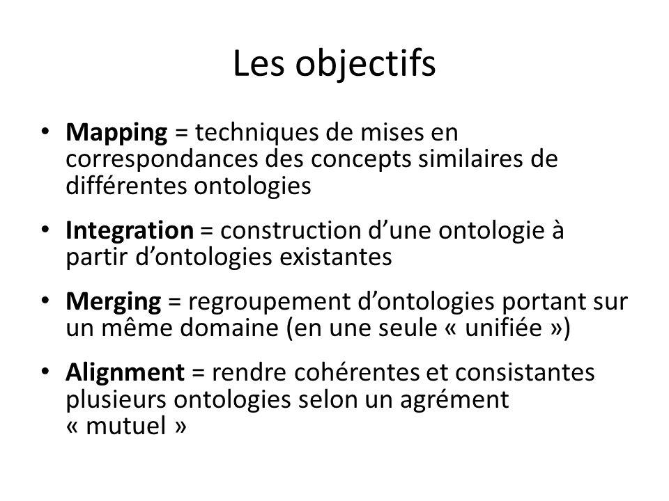 Les objectifs Mapping = techniques de mises en correspondances des concepts similaires de différentes ontologies Integration = construction dune ontol