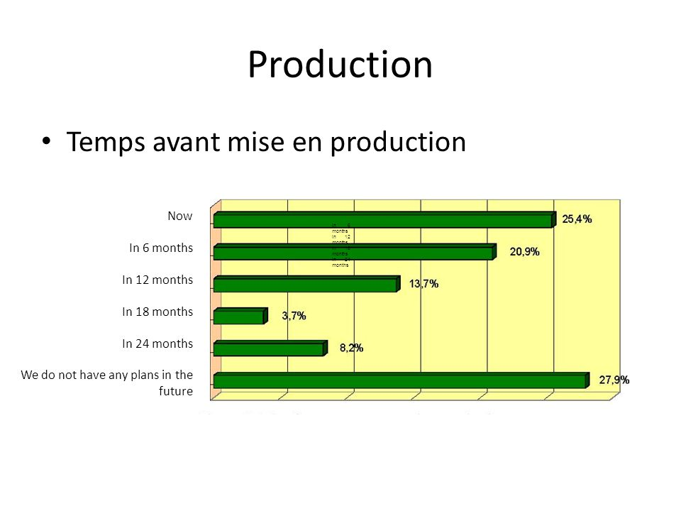 Production Temps avant mise en production in 6 months in 12 months in 18 months in 24 months Now In 6 months In 12 months In 18 months In 24 months We