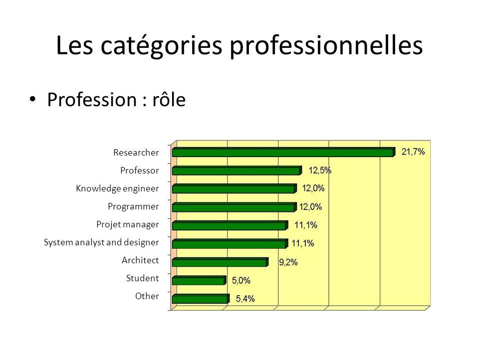 Les catégories professionnelles Expérience professionnelle < 1 year; 6,8%