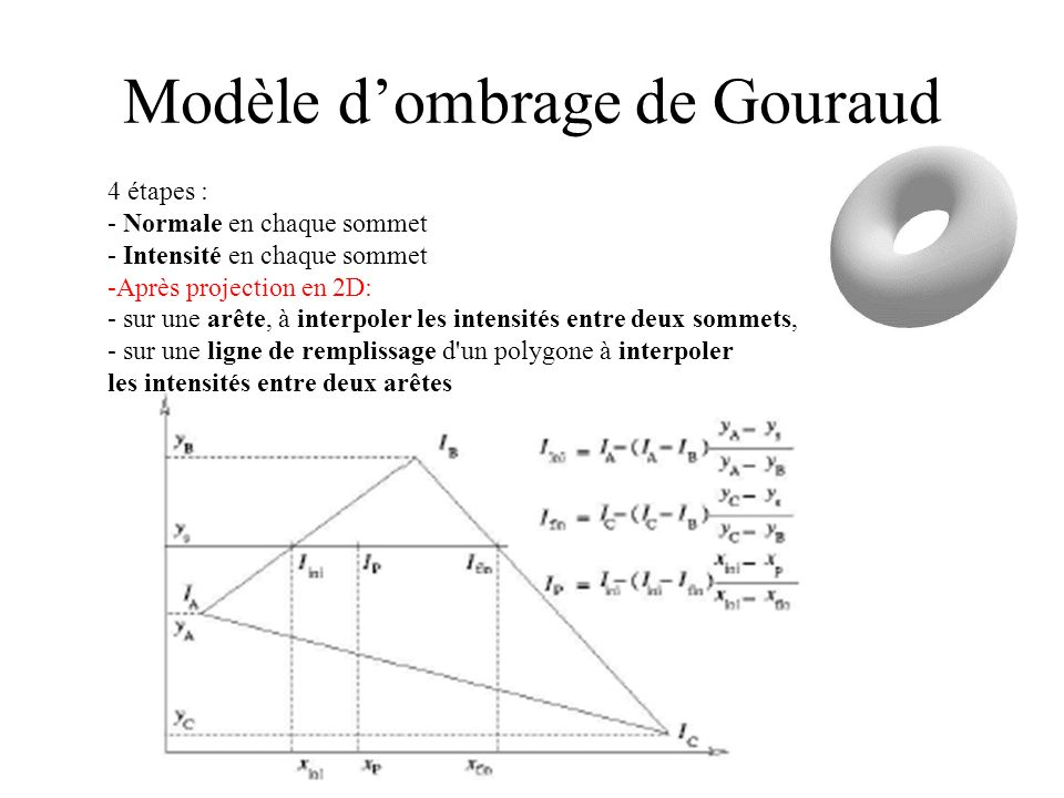 Modèle dombrage de Gouraud 4 étapes : - Normale en chaque sommet - Intensité en chaque sommet -Après projection en 2D: - sur une arête, à interpoler l