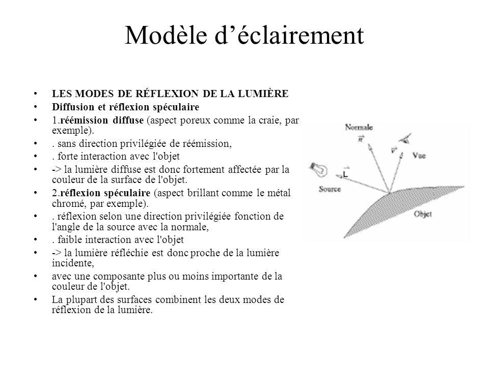 Modèle déclairement LES MODES DE RÉFLEXION DE LA LUMIÈRE Diffusion et réflexion spéculaire 1.réémission diffuse (aspect poreux comme la craie, par exe