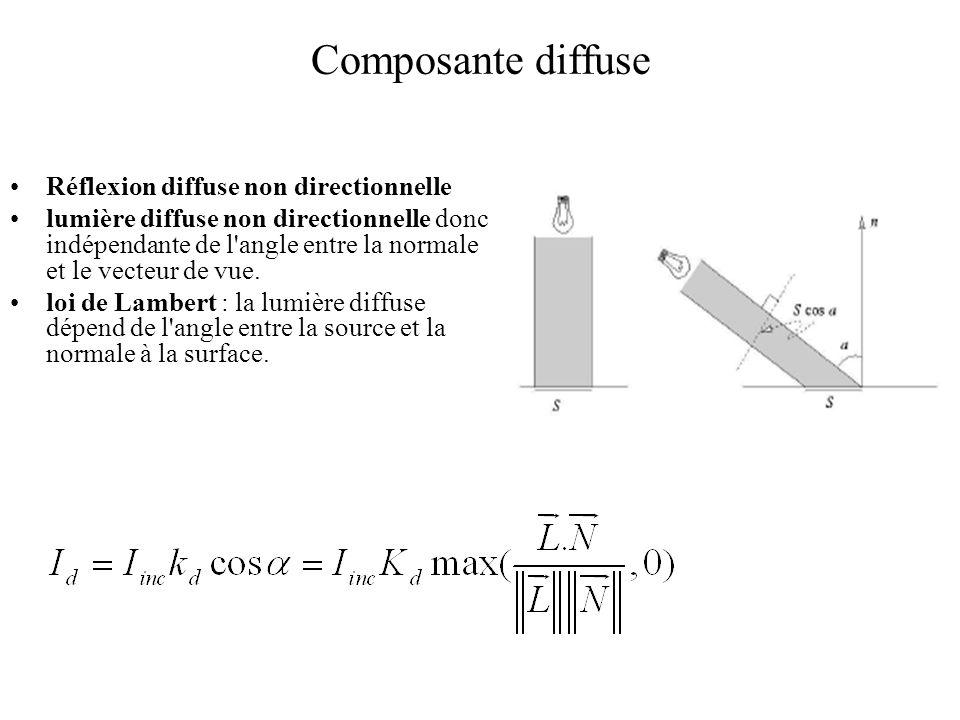 Composante diffuse Réflexion diffuse non directionnelle lumière diffuse non directionnelle donc indépendante de l'angle entre la normale et le vecteur