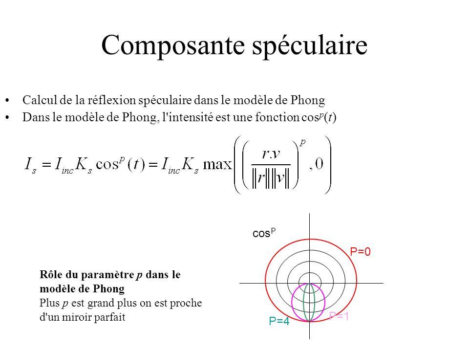 Composante spéculaire Calcul de la réflexion spéculaire dans le modèle de Phong Dans le modèle de Phong, l'intensité est une fonction cos p (t) Rôle d