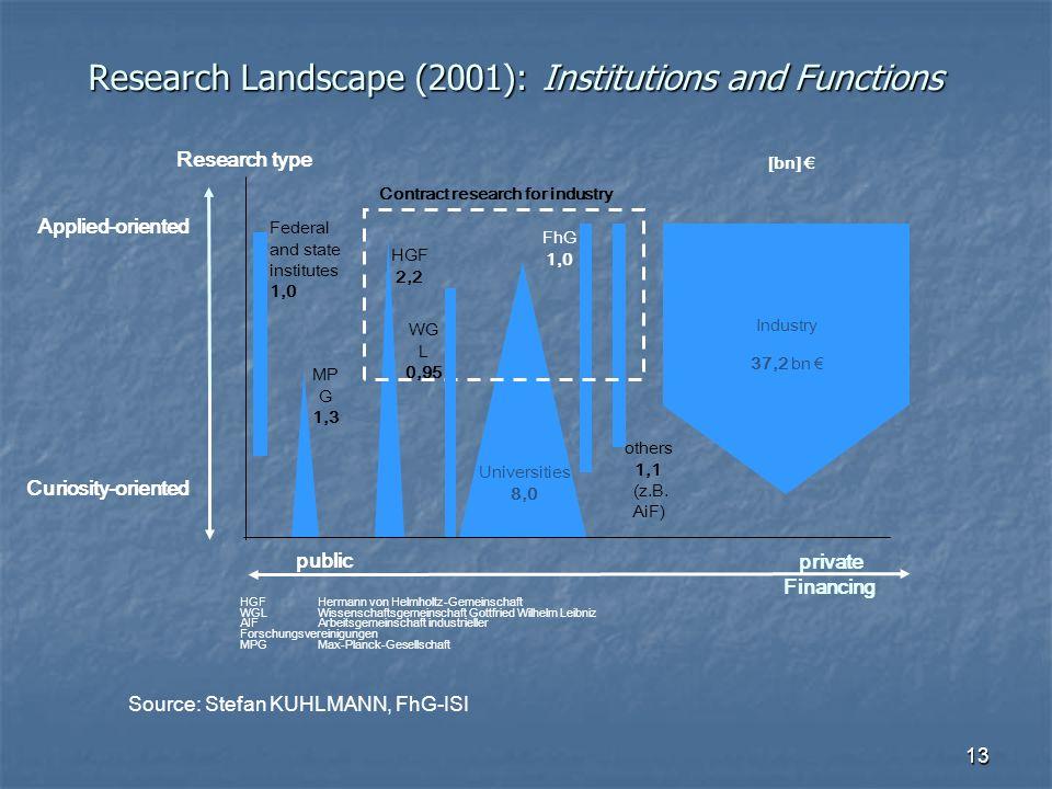 13 Research Landscape (2001): Institutions and Functions HGFHermann von Helmholtz-Gemeinschaft WGLWissenschaftsgemeinschaft Gottfried Wilhelm Leibniz