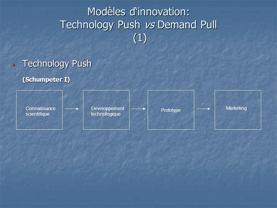 Modèles dinnovation: Technology Push vs Demand Pull (2) Demand Pull : Demand Pull :(Schmookler) PrototypeMarketing Besoins du marché Adaptation de la technologie existante