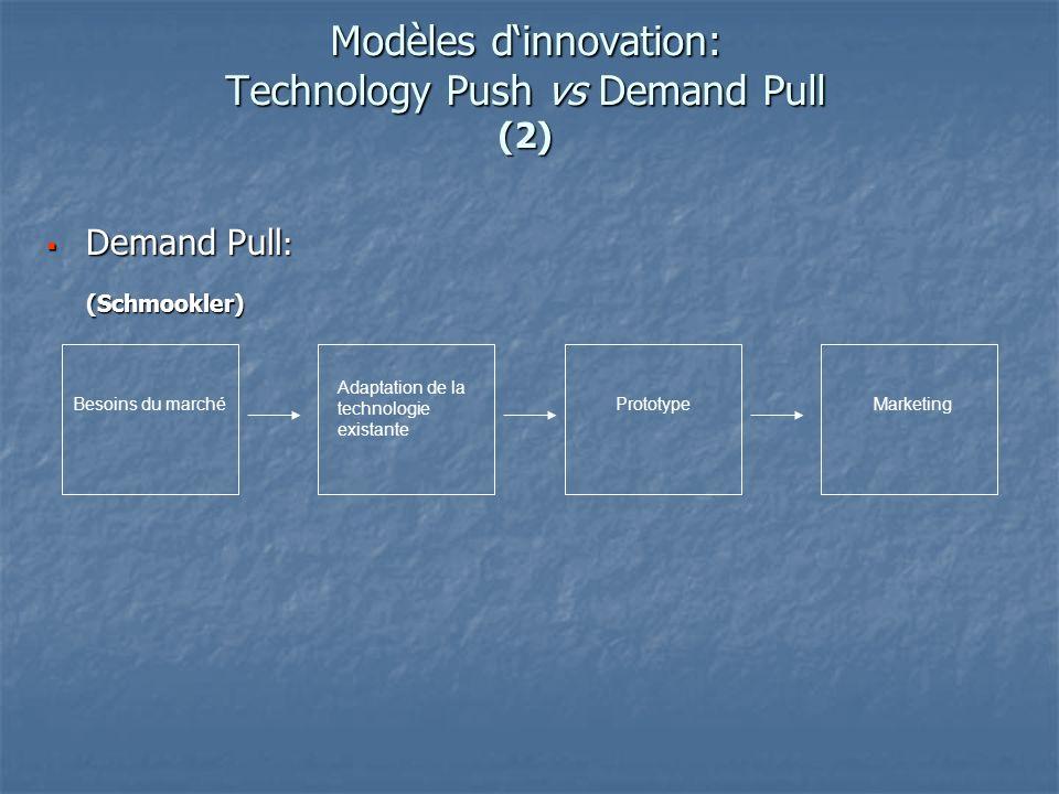 Modèles dinnovation: Technology Push vs Demand Pull (2) Demand Pull : Demand Pull :(Schmookler) PrototypeMarketing Besoins du marché Adaptation de la