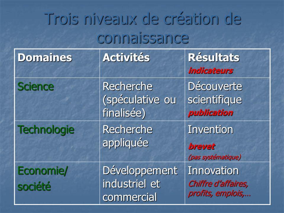 Trois niveaux de création de connaissance DomainesActivitésRésultatsindicateurs Science Recherche (spéculative ou finalisée) Découverte scientifique p