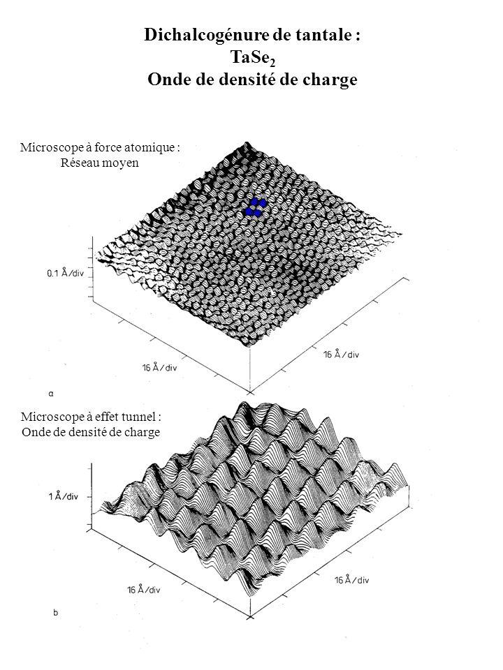 Dichalcogénure de tantale : TaSe 2 Onde de densité de charge Microscope à force atomique : Réseau moyen Microscope à effet tunnel : Onde de densité de