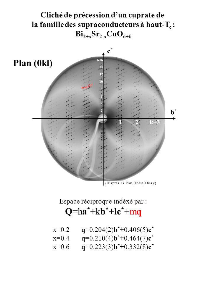 Cliché de précession dun cuprate de la famille des supraconducteurs à haut-T c : Bi 2+x Sr 2-x CuO 6+ Plan (0kl) b*b* c*c* 12k=3 Espace réciproque ind