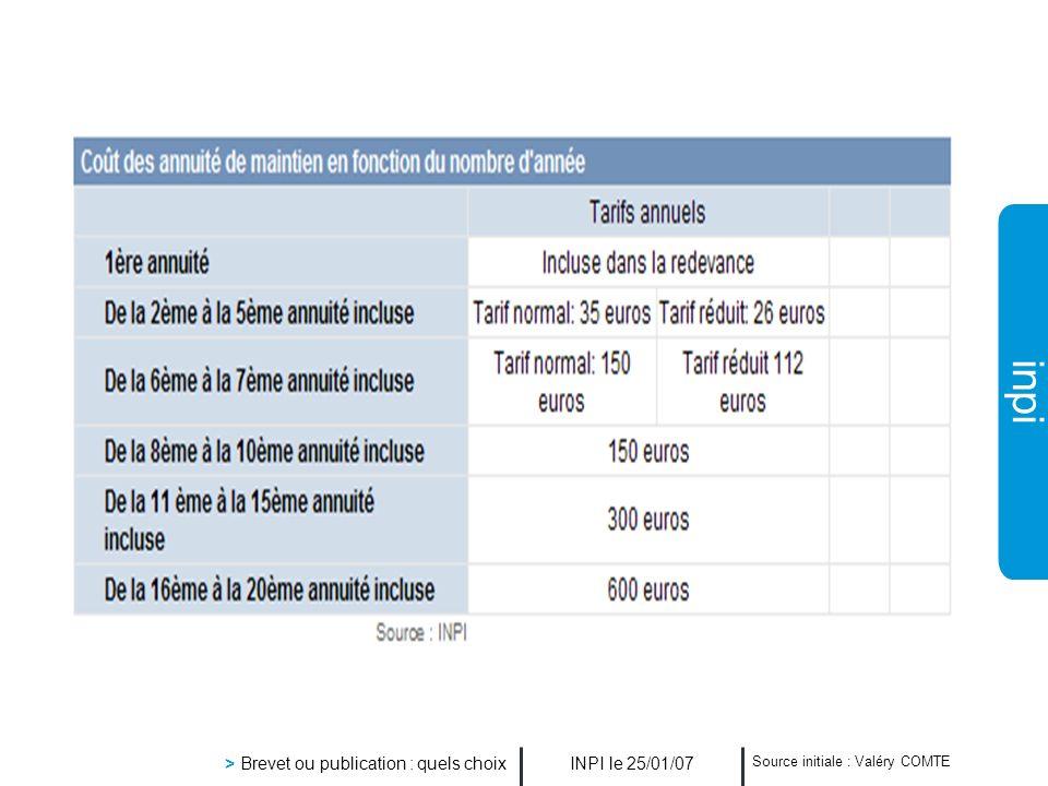 inpi INPI le 25/01/07 > Brevet ou publication : quels choix Source initiale : Valéry COMTE