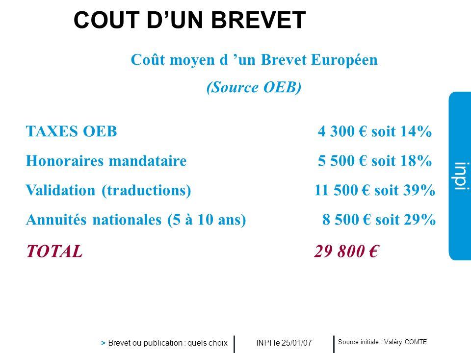 inpi INPI le 25/01/07 > Brevet ou publication : quels choix Source initiale : Valéry COMTE COUT DUN BREVET Coût moyen d un Brevet Européen (Source OEB